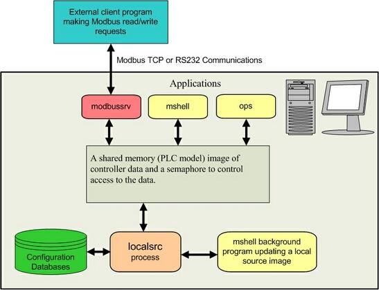 Modbus PLC Data Server